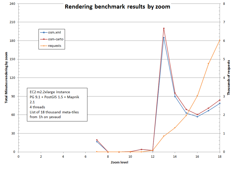 Chart of benchmarking results, showing most time is spent on z13 tiles